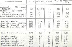 Таблица температур сварки