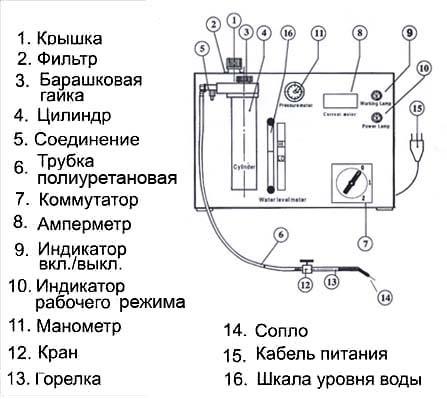 Устройство водородной горелки
