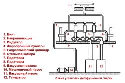 Схема установки для диффузной сварки