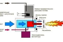 Расположение рассекателя в сопле газовой горелки