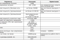 Таблица требуемых технических характеристик для сварочного инвертора