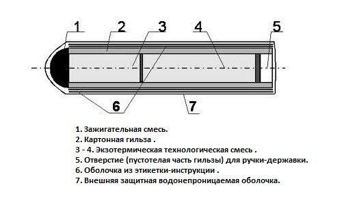 Устройство сварочного карандаша