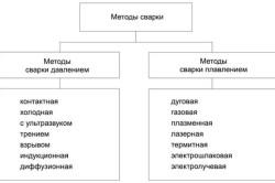 Классификация методов сварки