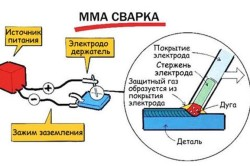 Схема ММА сварки