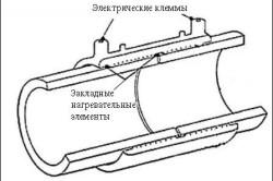 Схема элементов электронагревательной муфты
