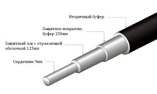 Структура оптоволокна