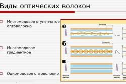 Виды оптических волокон