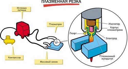 Работа плазморезом