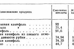 Таблица химического состава канифоли и канифольных продуктов в процентах