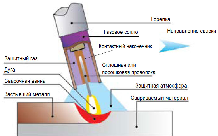 Схема полуавтоматической сварки