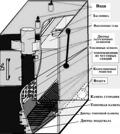 Схема самодельного котла