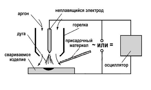 Схема аргонодуговой сварки неплавящимся электродом