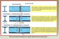 Расположения сварных швов металлоконструкций