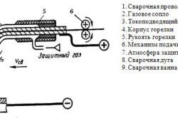 Схема полуавтомата для сварки в защитных газах