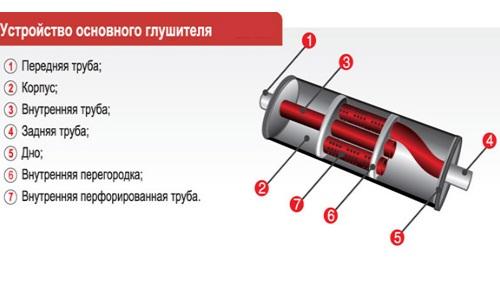Устройство глушителя