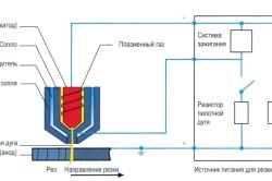Принцип работы аппарата плазменной резки металла