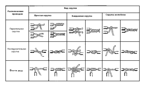 Виды скрутки проводов под пайку