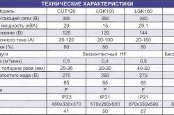 Таблица сравнения некоторых видов плазморезов