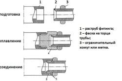 Сварка полипропиленовых труб при помощи фитинга