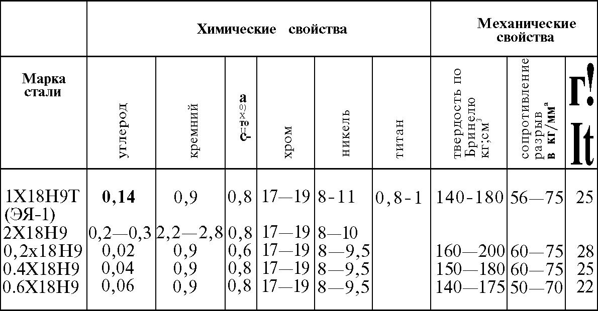 Труба нержавеющая 100х100х4 мм aisi 304