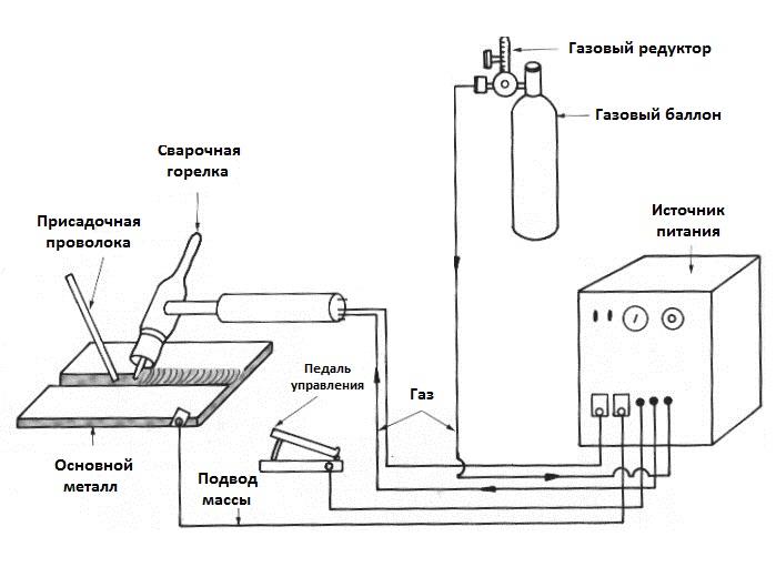 Схема аппарата TIG для