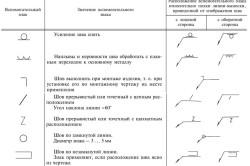 Основные знаки и способы маркировки сварки