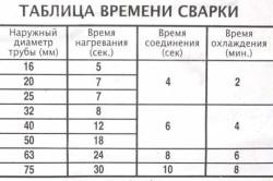 Таблица времени сварки полиэтиленовых труб