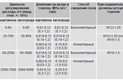 Таблица технических характеристик газовой горелки