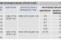 Таблица технических характеристик мундштуков для газового резака