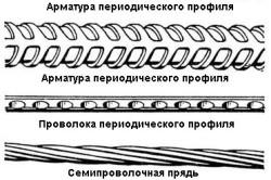 Схема видов арматуры