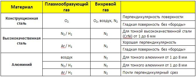 Реферат Газовая Резка Металла