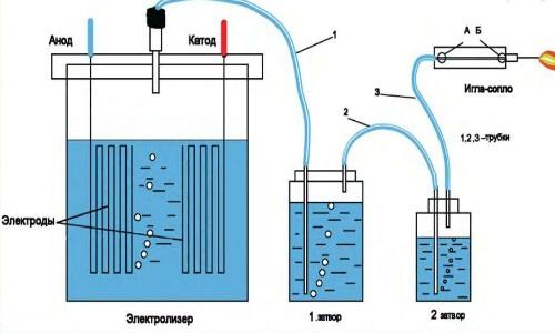 Схема генератора с водородной горелкой