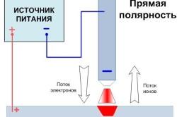 Источник питания постоянного тока DC прямой полярности