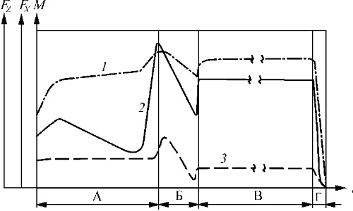 Характерная циклограмма сварки трением