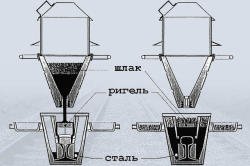 Схема заливки стали в форму после термитной реакции