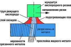 Газорезка
