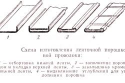 Схема изготовления ленточной порошковой проволоки