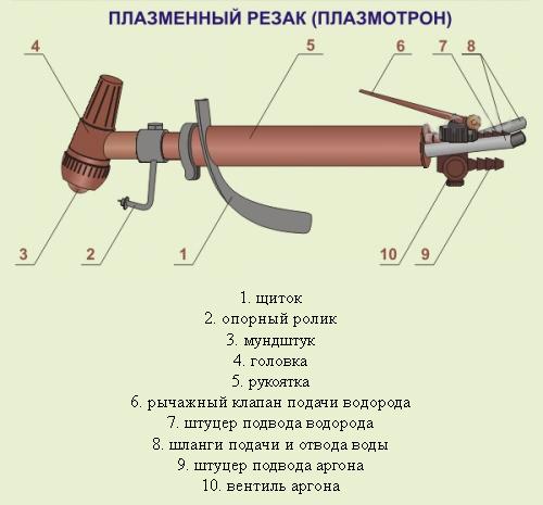 Схема плазменного резака