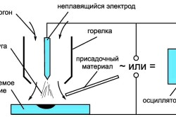 Схема процесса аргонодуговой сварки неплавящимся электродом