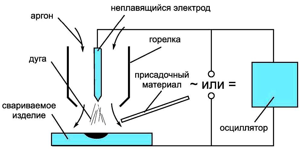 Схема процесса аргонодуговой