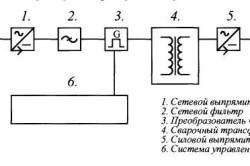 Схема сварки инверторной проволокой