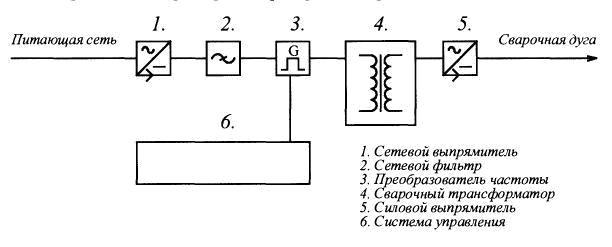 Схема сварки инверторной