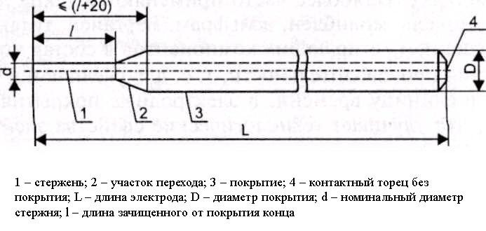 Схема сварочного электрода