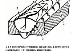 Схема сварочной трещины