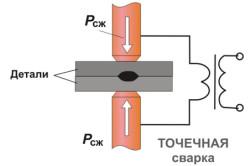 Схема контактной сварки