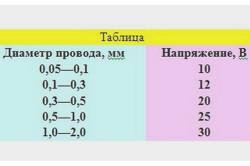 Таблица напряжений для сварки проводов