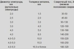 Таблица выбора электрода от толщины металла и силы тока