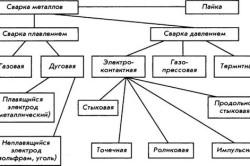 Классификация основных видов сварки