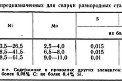 Состав проволок, предназначенных для сварки разнородных сталей
