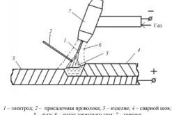 Схема процесса электродуговой сварки